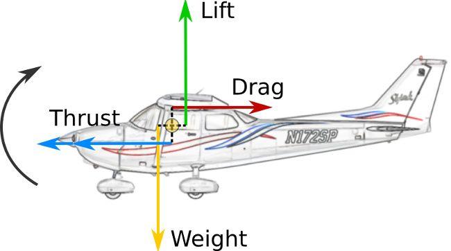 ağırlığın uçuşa etkisi