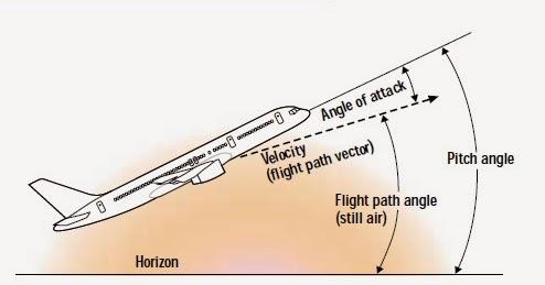 uçaklarda hücum açısı
